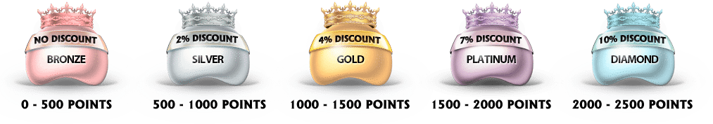 Online VIP Club Casino Rewards